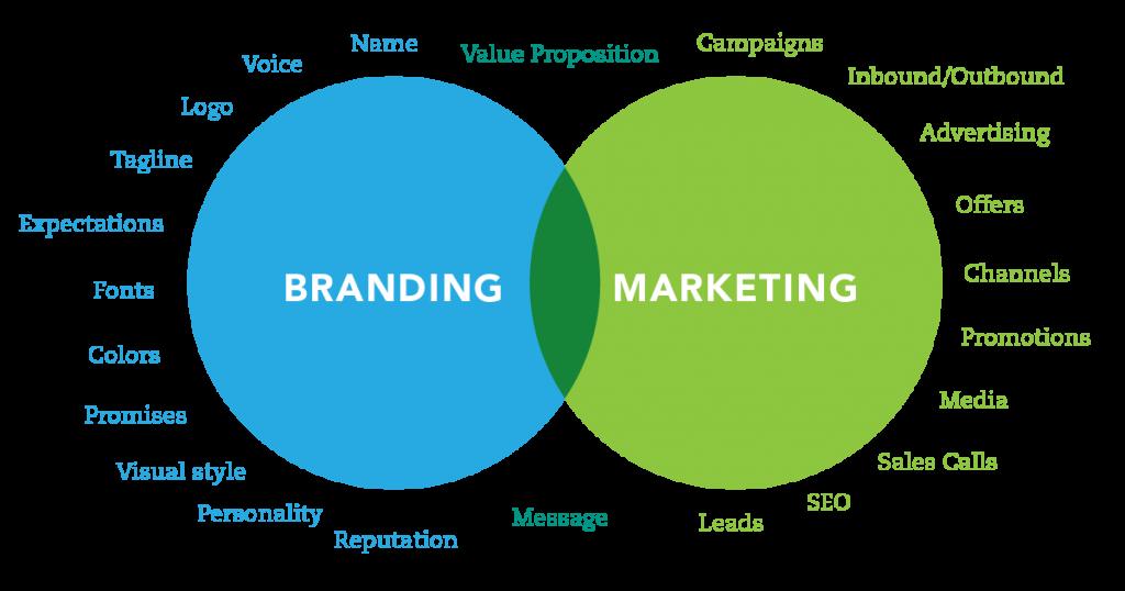 Branding-Or-Marketing-1024x538