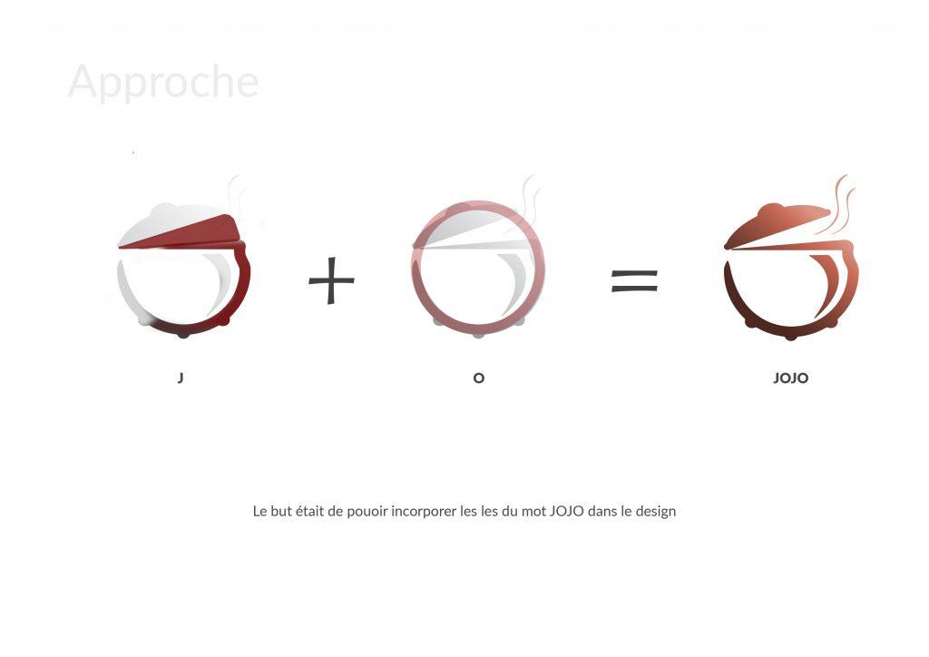 Jojo Foods concept formes